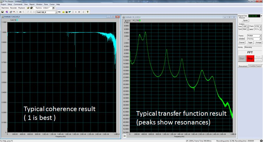 Coherence and transfer function