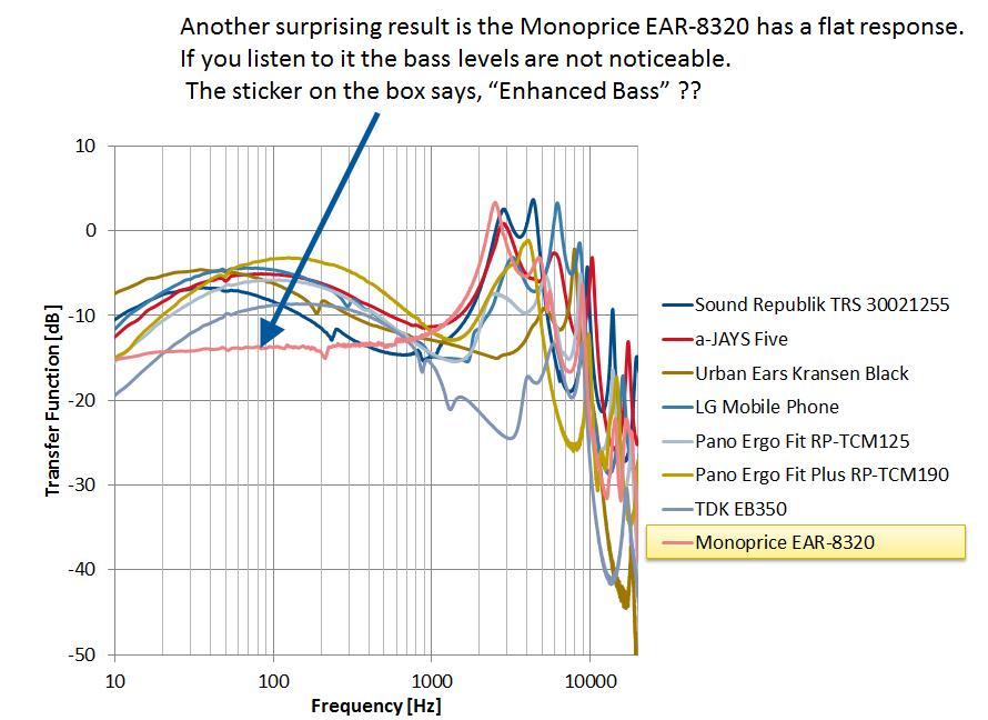 Comparison Monoprice EAR-8320